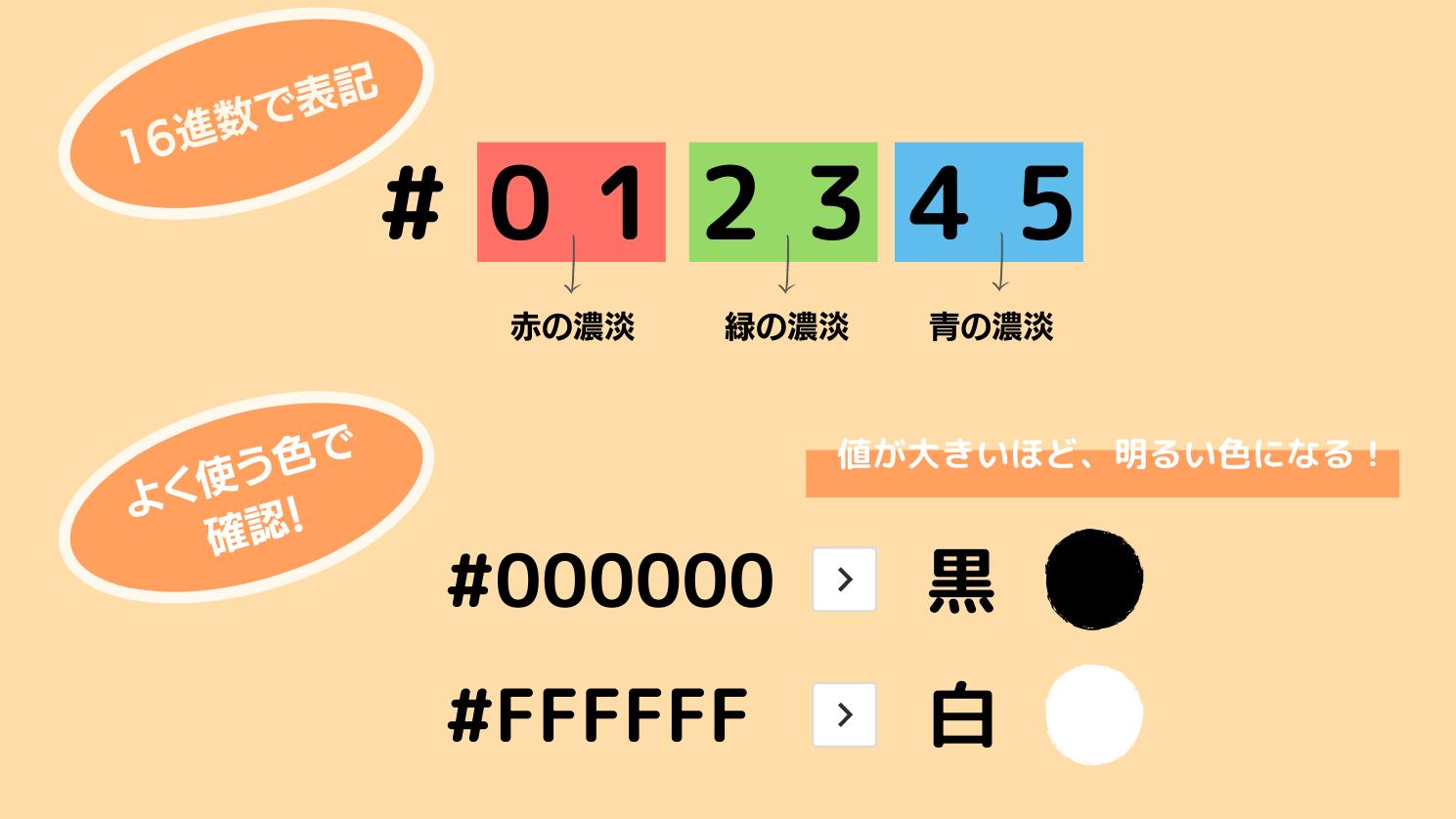 カラーコードの図解