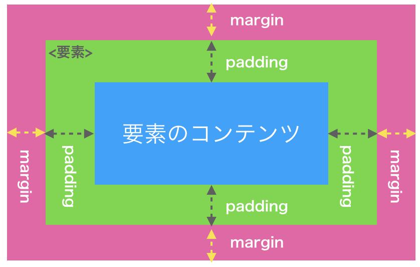 marginとpaddingの違いは?